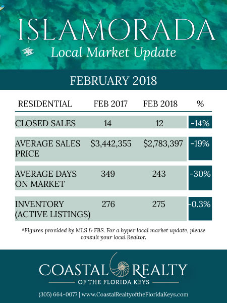 Islamorada Real Estate Market Update